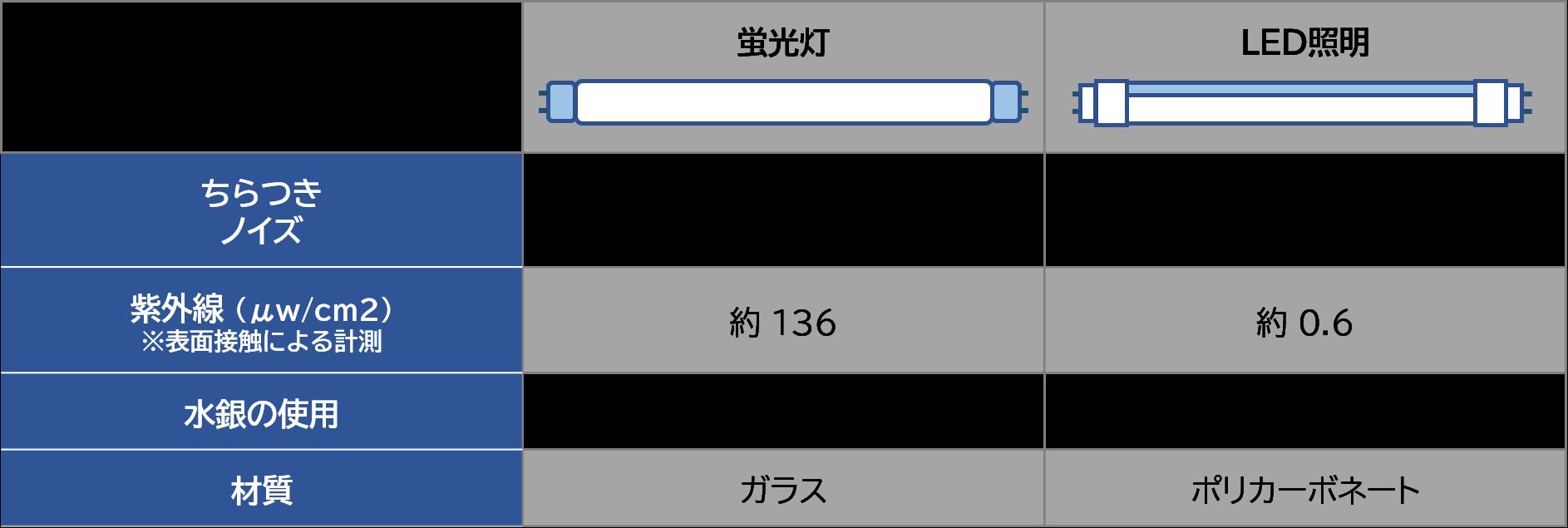 蛍光灯とLED照明の比較